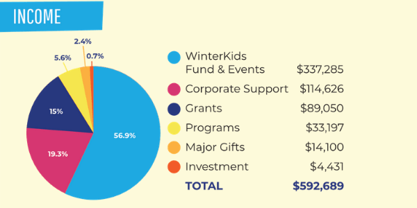 Income WinterKids Annual Report FY19