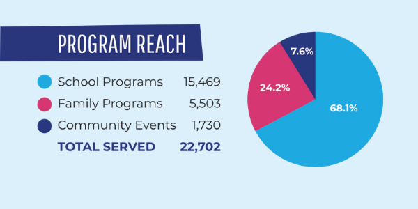 Program Reach WinterKids Annual Report FY19