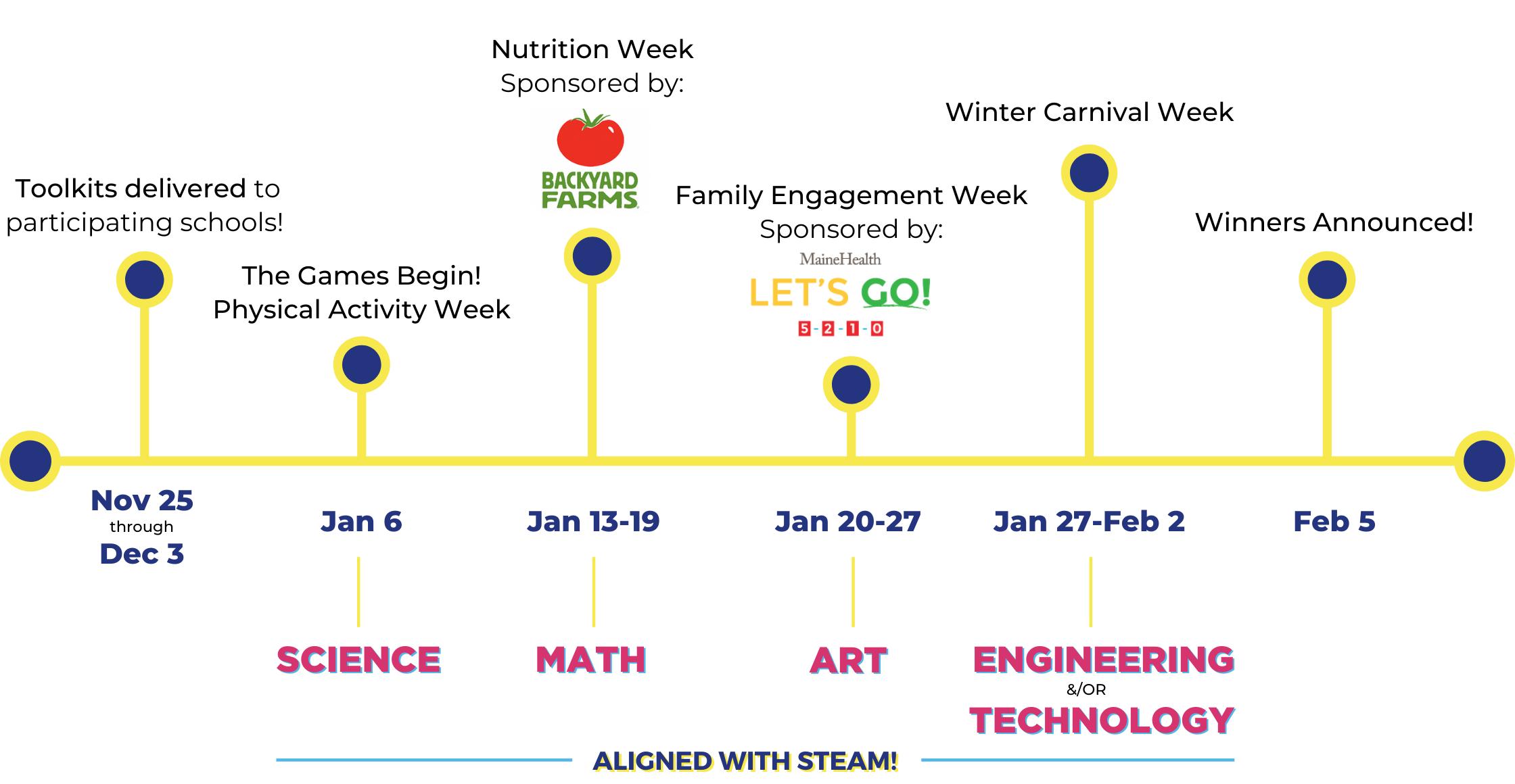 WinterKids Winter Games 2020 Timeline 2