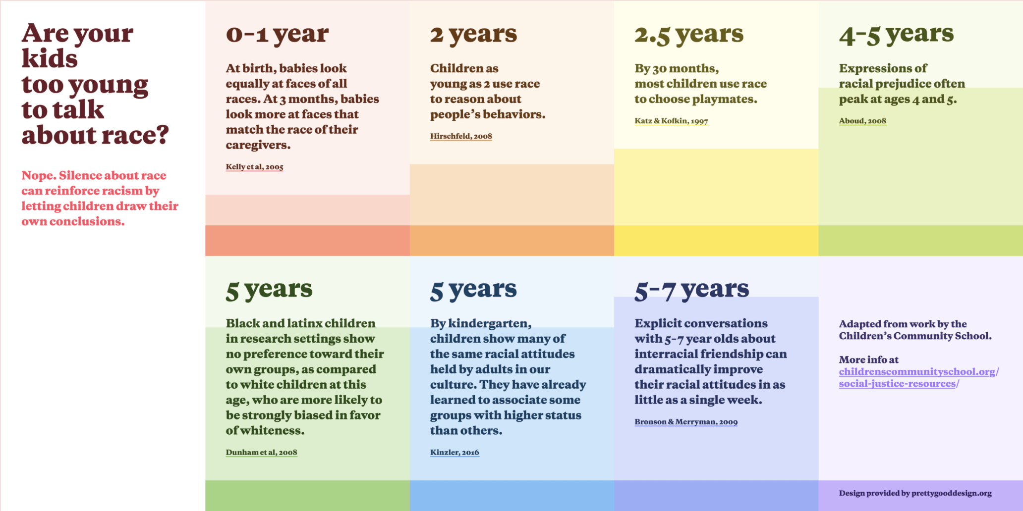 Why Talk About Race With Your Kids Infographic by Pretty Good Design